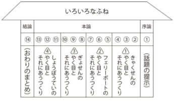 『お母さんと一緒の読解力教室』[図A]
