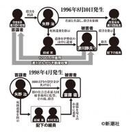 [図1]殺人事件の相関図
