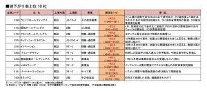 2017年「激落ち」株銘柄トップ10