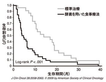 J Clin Oncol 28:2058-2063.  (C)2009 by American Society of Clinical Oncology