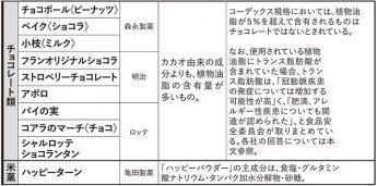チョコレート類・米菓の成分に関する指摘