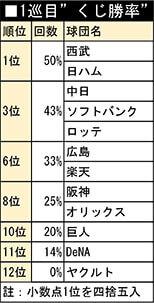 """1巡目""""くじ勝率"""""""
