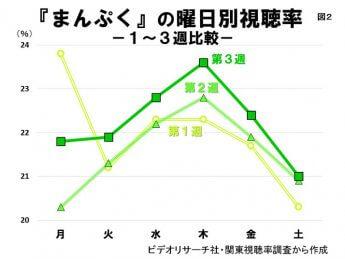 (図2)「まんぷく」の曜日別視聴率