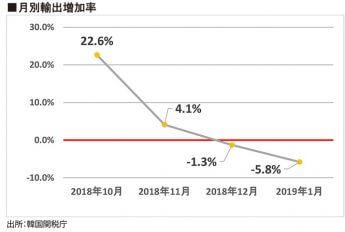月別輸出増加率
