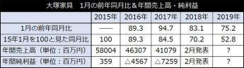大塚家具 1月の前年同月比&年間売上高・純利益