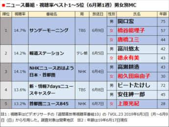 ニュース番組・視聴率ベスト1〜5位(6月第1週)男女別MC