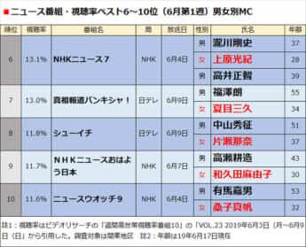 ニュース番組・視聴率ベスト6〜10位(6月第1週)男女別MC