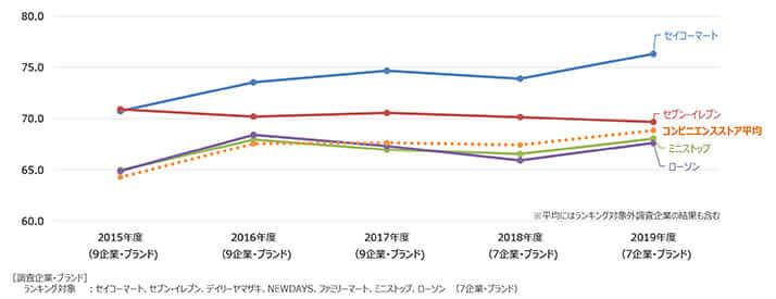 出典:JCSI日本版顧客満足度指数第1回調査詳細資料