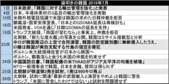 袋叩きの韓国 2019年7月