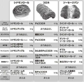 パン1個あたりの「トランス脂肪酸」含有量リスト