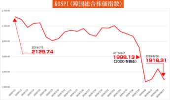 KOSPI(韓国総合株価指数)