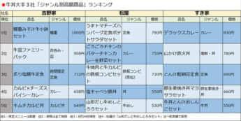 牛丼大手3社「ジャンル別高額商品」ランキング