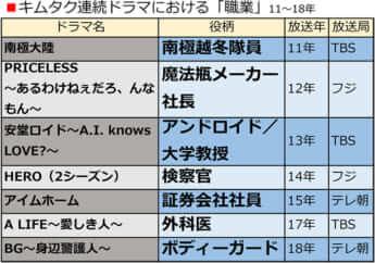 キムタク連続ドラマにおける「職業」11〜18年