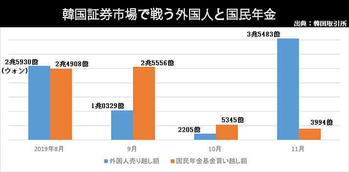 韓国証券市場で戦う外国人と国民年金
