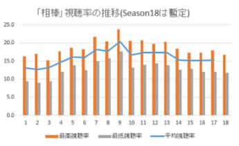【グラフ】「相棒」視聴率の推移(Season18は暫定)