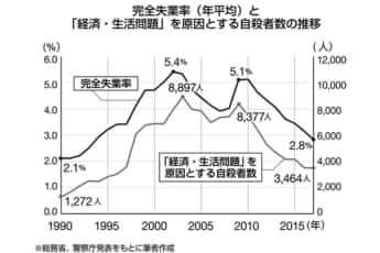 グラフ:完全失業率(年平均)と「経済・生活問題」を原因とする自殺者数の推移