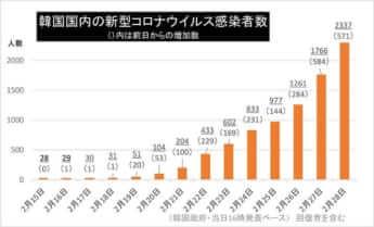 韓国国内の新型コロナウイルス感染者数