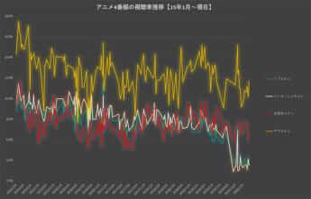 アニメ4番組の視聴率推移【15年1月~現在】