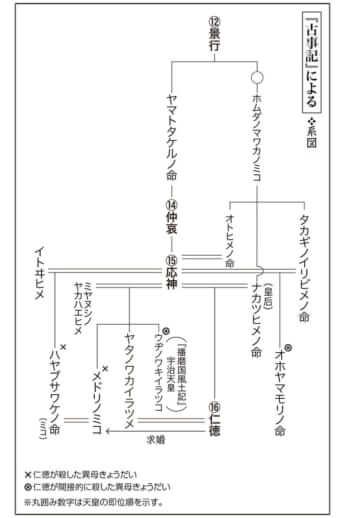 修正版 第2回『毒親の日本史』<系図1>