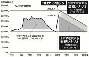 自殺者数予測グラフ