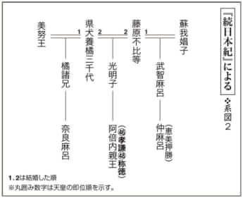 第6回毒親の日本史〈系図2〉