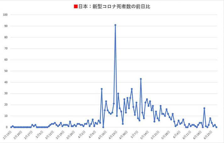 日本:新型コロナ死者数の前日比