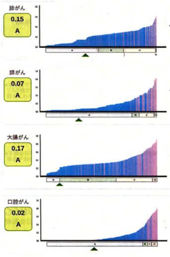「サリバチェッカー」の検査結果グラフ
