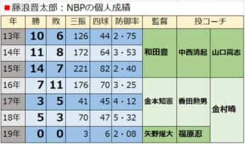 藤浪晋太郎:NBPの個人成績