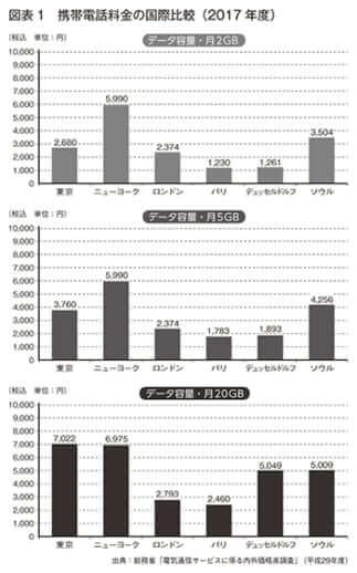 携帯電話料金の国際比較(2017年度) 出典:総務省「電気通信サービスに係る内外価格差調査」(平成29年度)