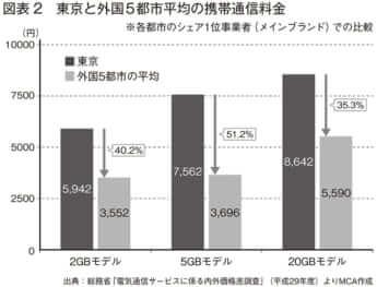 東京と外国5都市平均「の携帯電話通信料金