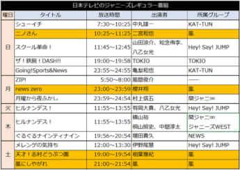 日本テレビのジャニーズレギュラー番組