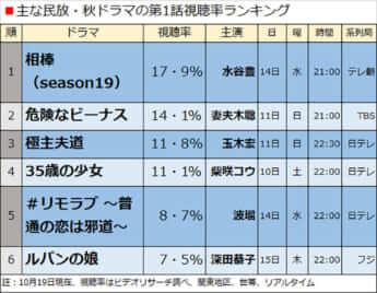 主な民放・秋ドラマの第1話視聴率ランキング
