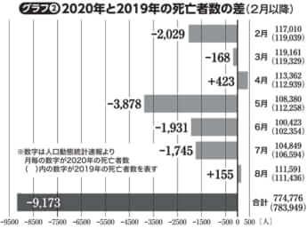 2020年と2019年の死亡者数の差(2月以降)