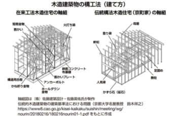 「木造建築物の構工法」在来工法、伝統構法